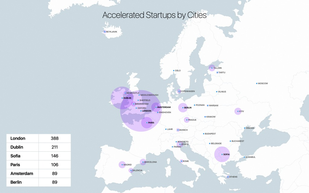 Heatmap of Accelerated Startups by Cities 2014