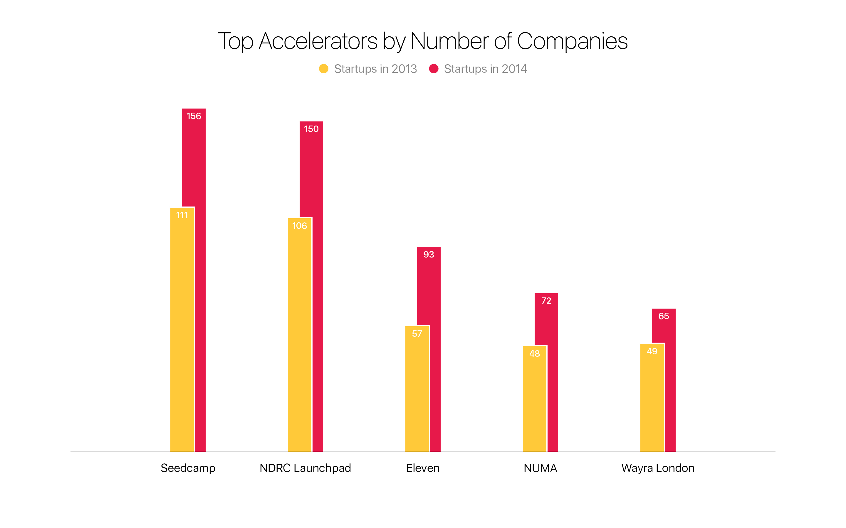 Top Accelerators by Number of Companies