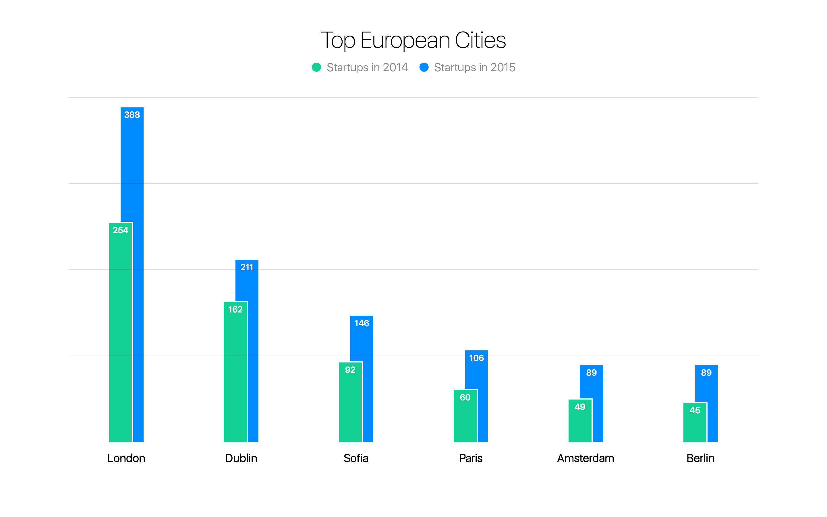 Top Cities by Number of Accelerated Startups 2014